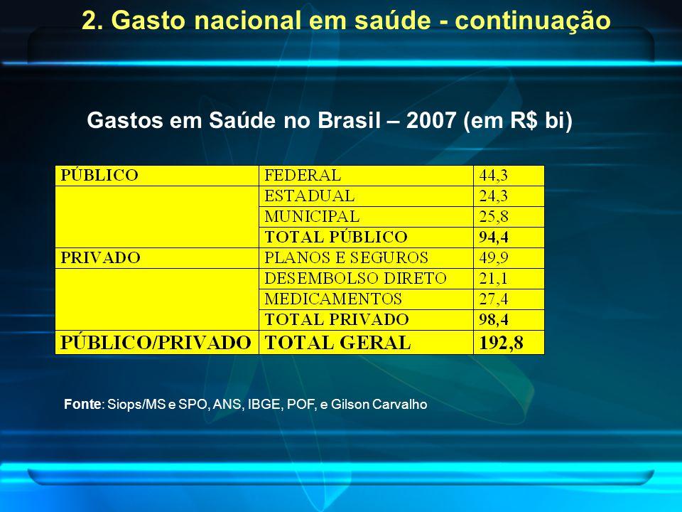 2. Gasto nacional em saúde - continuação Gastos em Saúde no Brasil – 2007 (em R$ bi) Fonte: Siops/MS e SPO, ANS, IBGE, POF, e Gilson Carvalho