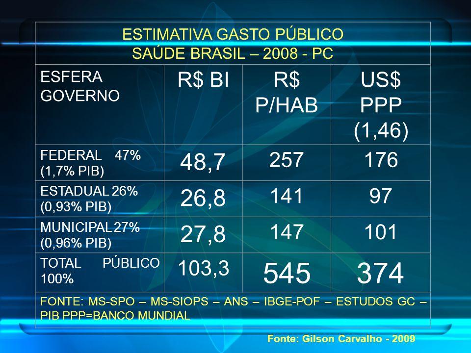 ESTIMATIVA GASTO PÚBLICO SAÚDE BRASIL – 2008 - PC ESFERA GOVERNO R$ BIR$ P/HAB US$ PPP (1,46) FEDERAL 47% (1,7% PIB) 48,7 257176 ESTADUAL 26% (0,93% PIB) 26,8 14197 MUNICIPAL 27% (0,96% PIB) 27,8 147101 TOTAL PÚBLICO 100% 103,3 545374 FONTE: MS-SPO – MS-SIOPS – ANS – IBGE-POF – ESTUDOS GC – PIB PPP=BANCO MUNDIAL Fonte: Gilson Carvalho - 2009
