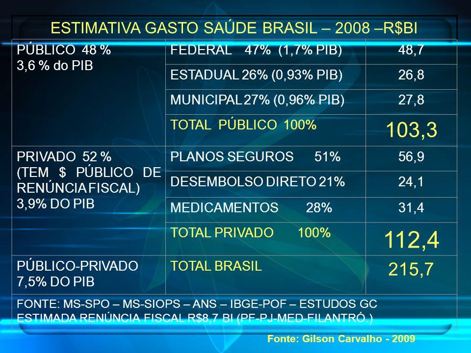 ESTIMATIVA GASTO SAÚDE BRASIL – 2008 –R$BI PÚBLICO 48 % 3,6 % do PIB FEDERAL 47% (1,7% PIB)48,7 ESTADUAL 26% (0,93% PIB)26,8 MUNICIPAL 27% (0,96% PIB)27,8 TOTAL PÚBLICO 100% 103,3 PRIVADO 52 % (TEM $ PÚBLICO DE RENÚNCIA FISCAL) 3,9% DO PIB PLANOS SEGUROS 51%56,9 DESEMBOLSO DIRETO 21%24,1 MEDICAMENTOS 28%31,4 TOTAL PRIVADO 100% 112,4 PÚBLICO-PRIVADO 7,5% DO PIB TOTAL BRASIL 215,7 FONTE: MS-SPO – MS-SIOPS – ANS – IBGE-POF – ESTUDOS GC ESTIMADA RENÚNCIA FISCAL R$8,7 BI (PF-PJ-MED-FILANTRÓ.) Fonte: Gilson Carvalho - 2009