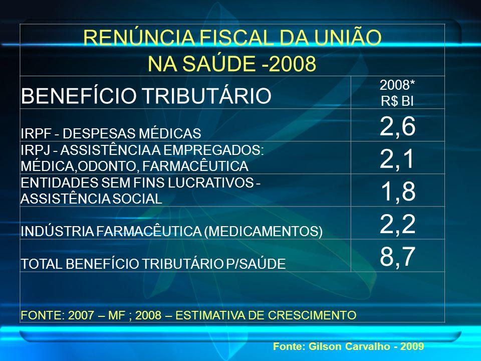 RENÚNCIA FISCAL DA UNIÃO NA SAÚDE -2008 BENEFÍCIO TRIBUTÁRIO 2008* R$ BI IRPF - DESPESAS MÉDICAS 2,6 IRPJ - ASSISTÊNCIA A EMPREGADOS: MÉDICA,ODONTO, FARMACÊUTICA 2,1 ENTIDADES SEM FINS LUCRATIVOS - ASSISTÊNCIA SOCIAL 1,8 INDÚSTRIA FARMACÊUTICA (MEDICAMENTOS) 2,2 TOTAL BENEFÍCIO TRIBUTÁRIO P/SAÚDE 8,7 FONTE: 2007 – MF ; 2008 – ESTIMATIVA DE CRESCIMENTO Fonte: Gilson Carvalho - 2009