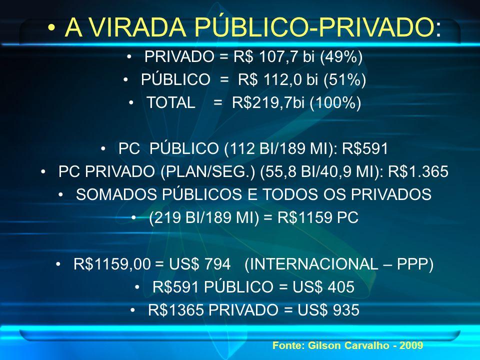 A VIRADA PÚBLICO-PRIVADO: PRIVADO = R$ 107,7 bi (49%) PÚBLICO = R$ 112,0 bi (51%) TOTAL = R$219,7bi (100%) PC PÚBLICO (112 BI/189 MI): R$591 PC PRIVADO (PLAN/SEG.) (55,8 BI/40,9 MI): R$1.365 SOMADOS PÚBLICOS E TODOS OS PRIVADOS (219 BI/189 MI) = R$1159 PC R$1159,00 = US$ 794 (INTERNACIONAL – PPP) R$591 PÚBLICO = US$ 405 R$1365 PRIVADO = US$ 935 Fonte: Gilson Carvalho - 2009