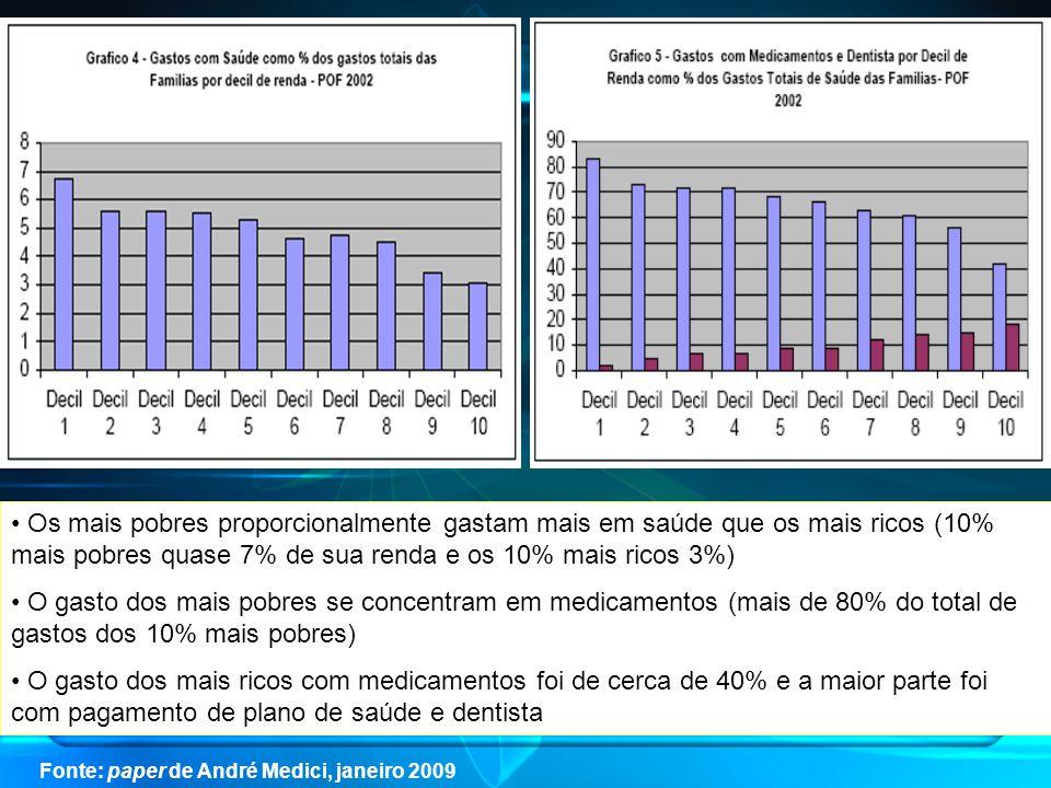 Os mais pobres proporcionalmente gastam mais em saúde que os mais ricos (10% mais pobres quase 7% de sua renda e os 10% mais ricos 3%) O gasto dos mais pobres se concentram em medicamentos (mais de 80% do total de gastos dos 10% mais pobres) O gasto dos mais ricos com medicamentos foi de cerca de 40% e a maior parte foi com pagamento de plano de saúde e dentista Fonte: paper de André Medici, janeiro 2009