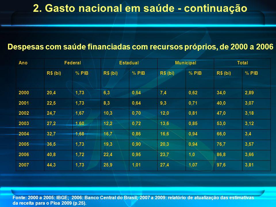 Despesas com saúde financiadas com recursos próprios, de 2000 a 2006 Fonte: 2000 a 2005: IBGE; 2006: Banco Central do Brasil; 2007 a 2009: relatório de atualização das estimativas da receita para o Ploa 2009 (p.25).