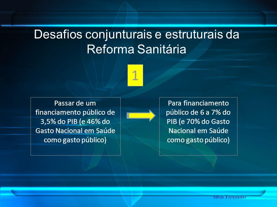 Desafios conjunturais e estruturais da Reforma Sanitária 1 Passar de um financiamento público de 3,5% do PIB (e 46% do Gasto Nacional em Saúde como gasto público) Para financiamento público de 6 a 7% do PIB (e 70% do Gasto Nacional em Saúde como gasto público) Silvio Fernandes