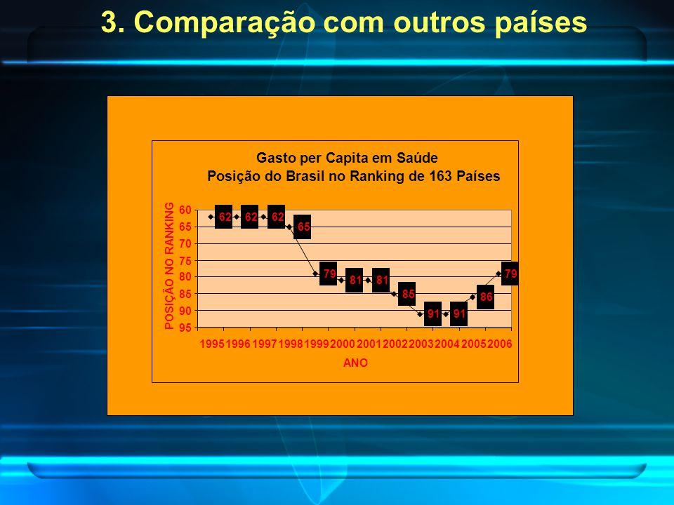 3. Comparação com outros países Gasto per Capita em Saúde Posição do Brasil no Ranking de 163 Países 62 65 79 81 85 91 86 79 62 95 90 85 80 75 70 65 6