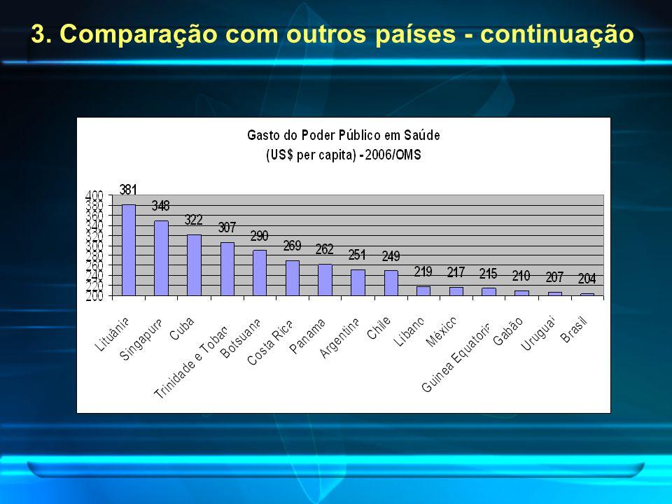 3. Comparação com outros países - continuação