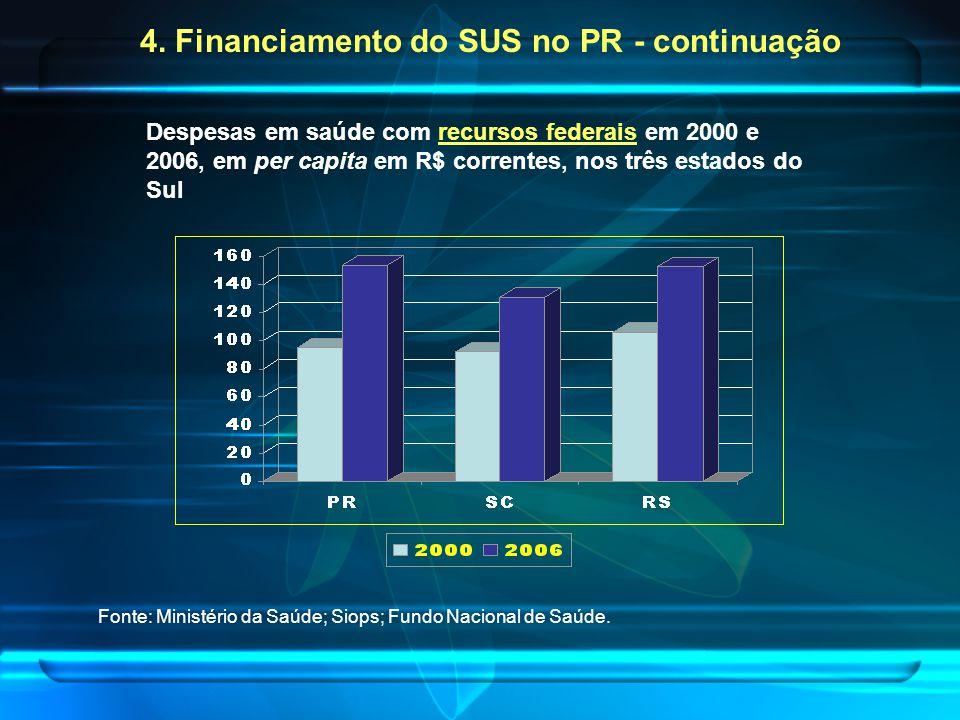 4. Financiamento do SUS no PR - continuação Despesas em saúde com recursos federais em 2000 e 2006, em per capita em R$ correntes, nos três estados do