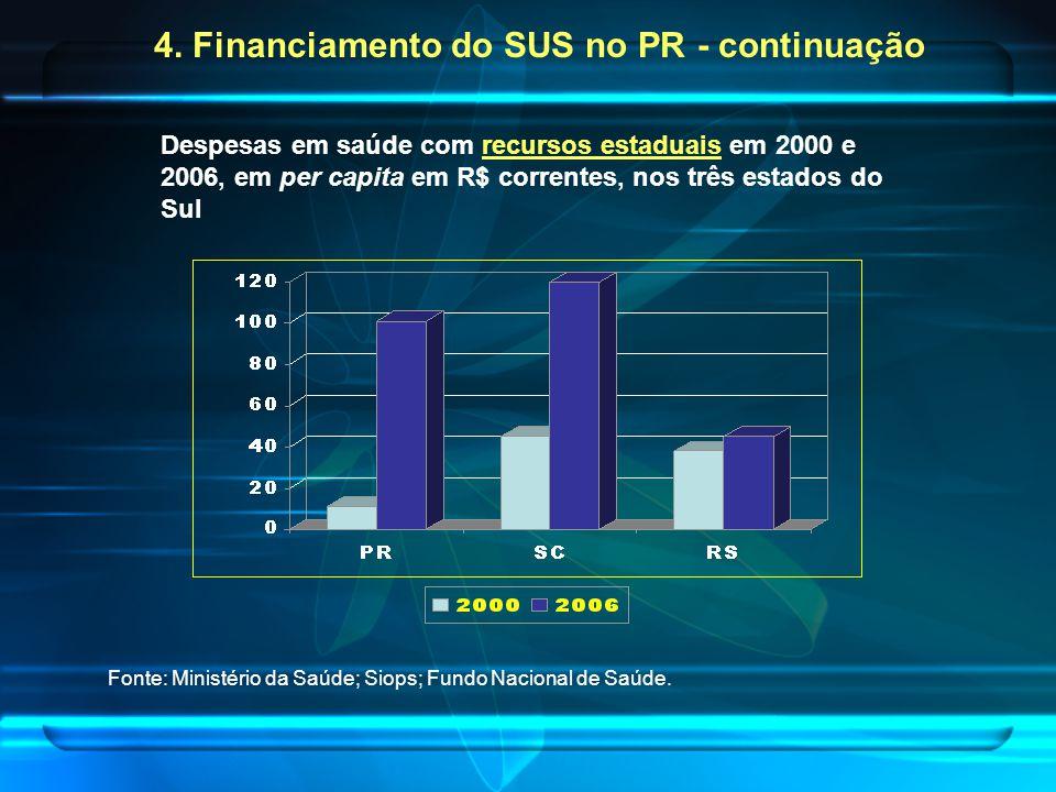 Despesas em saúde com recursos estaduais em 2000 e 2006, em per capita em R$ correntes, nos três estados do Sul Fonte: Ministério da Saúde; Siops; Fundo Nacional de Saúde.