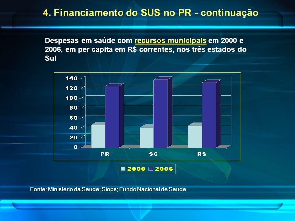 Despesas em saúde com recursos municipais em 2000 e 2006, em per capita em R$ correntes, nos três estados do Sul Fonte: Ministério da Saúde; Siops; Fundo Nacional de Saúde.