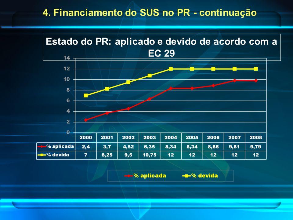 Estado do PR: aplicado e devido de acordo com a EC 29 4. Financiamento do SUS no PR - continuação