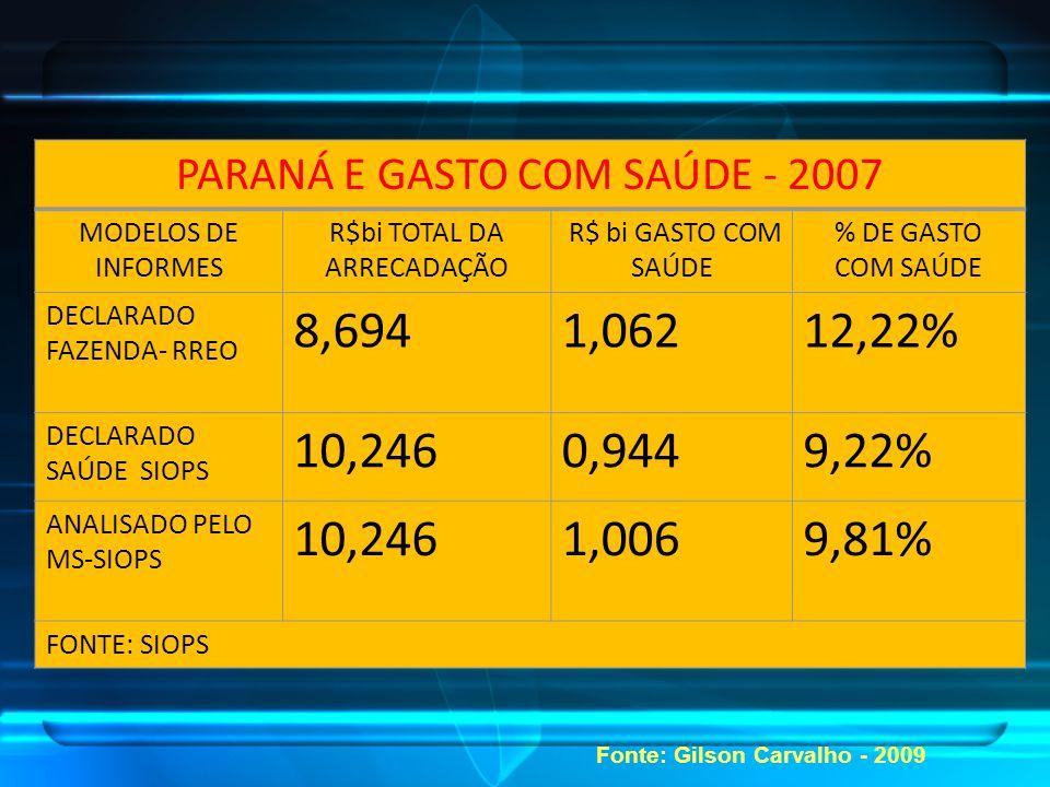 PARANÁ E GASTO COM SAÚDE - 2007 MODELOS DE INFORMES R$bi TOTAL DA ARRECADAÇÃO R$ bi GASTO COM SAÚDE % DE GASTO COM SAÚDE DECLARADO FAZENDA- RREO 8,6941,06212,22% DECLARADO SAÚDE SIOPS 10,2460,9449,22% ANALISADO PELO MS-SIOPS 10,2461,0069,81% FONTE: SIOPS Fonte: Gilson Carvalho - 2009