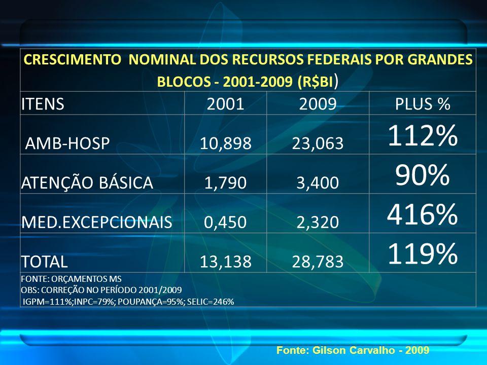 CRESCIMENTO NOMINAL DOS RECURSOS FEDERAIS POR GRANDES BLOCOS - 2001-2009 (R$BI ) ITENS20012009PLUS % AMB-HOSP10,89823,063 112% ATENÇÃO BÁSICA1,7903,400 90% MED.EXCEPCIONAIS0,4502,320 416% TOTAL13,13828,783 119% FONTE: ORÇAMENTOS MS OBS: CORREÇÃO NO PERÍODO 2001/2009 IGPM=111%;INPC=79%; POUPANÇA=95%; SELIC=246% Fonte: Gilson Carvalho - 2009