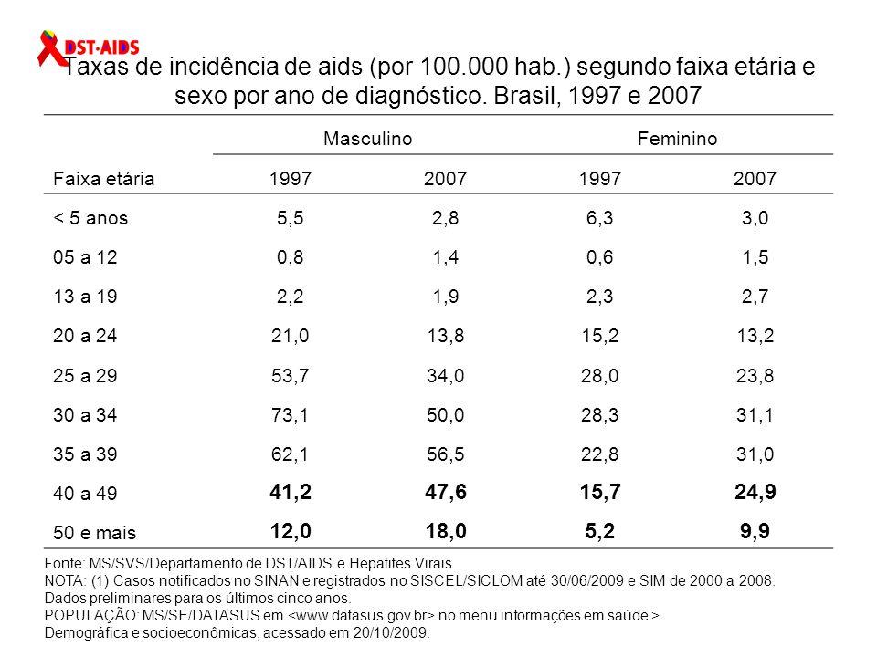 Razão de sexo (M:F) dos casos de aids, segundo ano de diagnóstico.