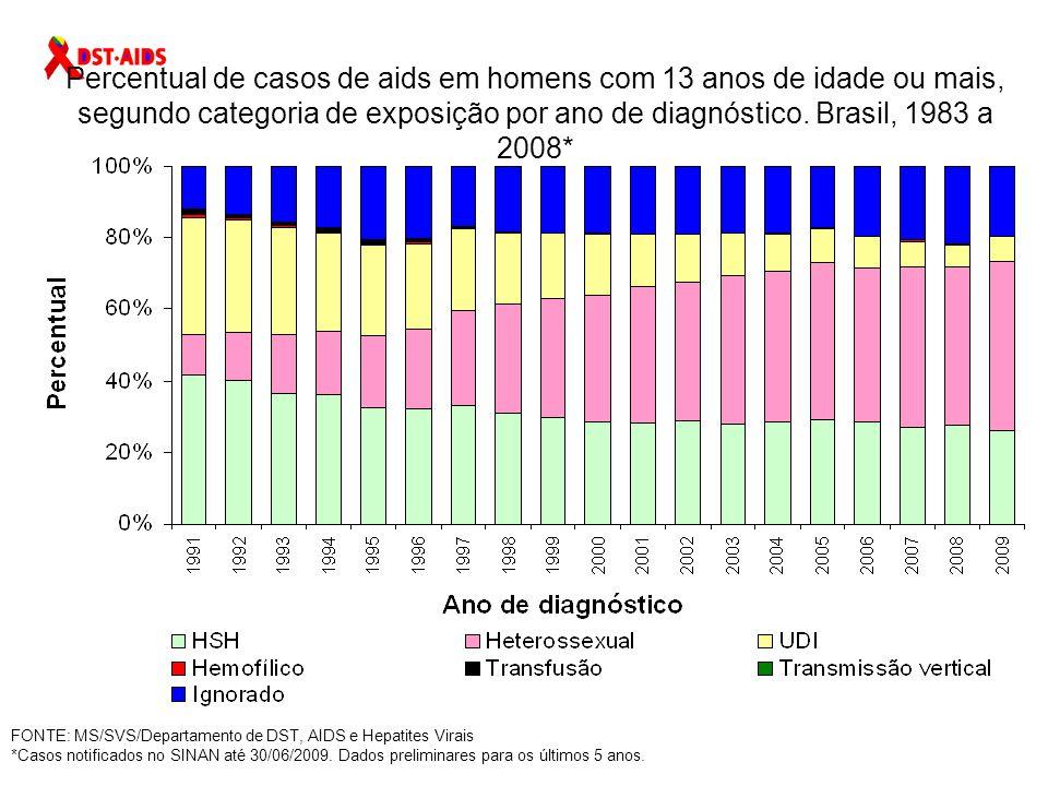 Percentual de casos de aids em homens de 13 a 24 anos de idade, segundo categoria de exposição por ano de diagnóstico.