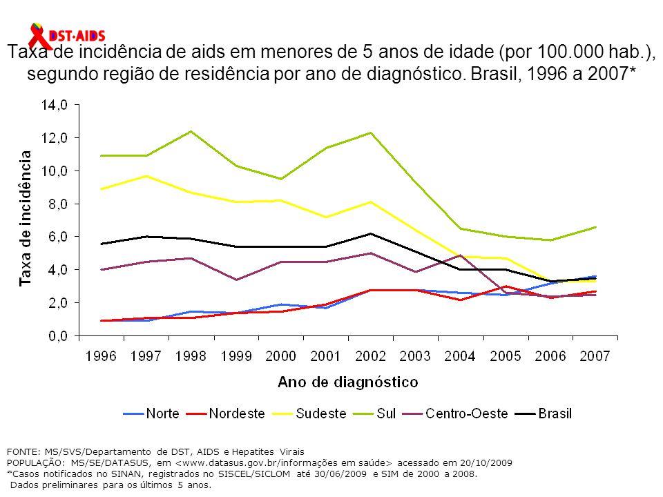 Taxa de incidência de aids em menores de 5 anos de idade (por 100.000 hab.), segundo região de residência por ano de diagnóstico.