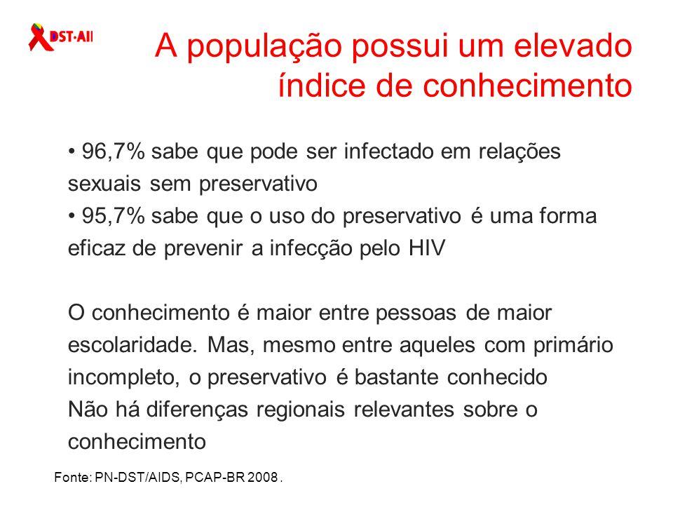 A população possui um elevado índice de conhecimento Fonte: PN-DST/AIDS, PCAP-BR 2008.