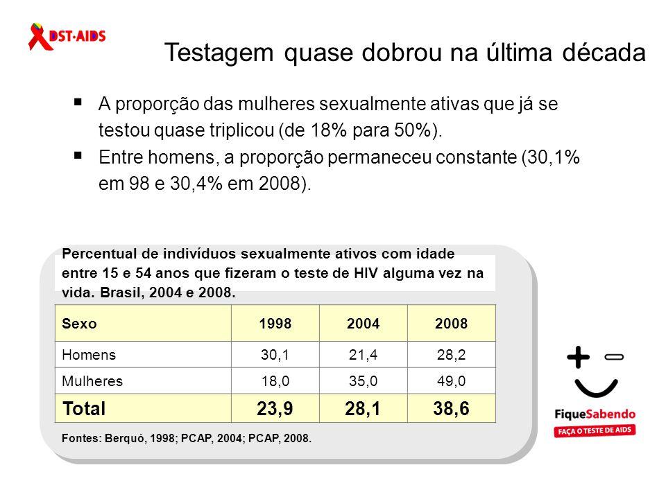 Alertas Pesquisa de Comportamento, atitudes e Práticas em relação às DST e Aids - 2008