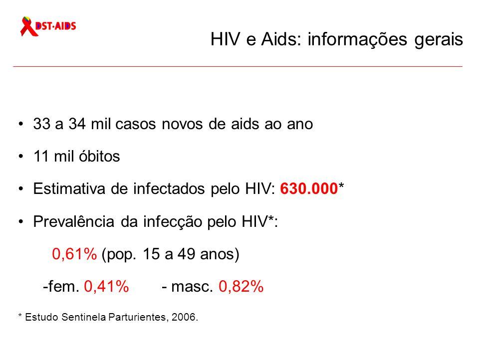 33 a 34 mil casos novos de aids ao ano 11 mil óbitos Estimativa de infectados pelo HIV: 630.000* Prevalência da infecção pelo HIV*: 0,61% (pop.