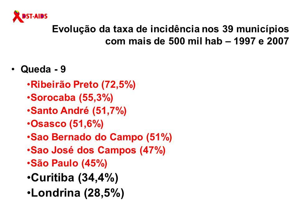 Queda - 9 Ribeirão Preto (72,5%) Sorocaba (55,3%) Santo André (51,7%) Osasco (51,6%) Sao Bernado do Campo (51%) Sao José dos Campos (47%) São Paulo (45%) Curitiba (34,4%) Londrina (28,5%) Evolução da taxa de incidência nos 39 municípios com mais de 500 mil hab – 1997 e 2007
