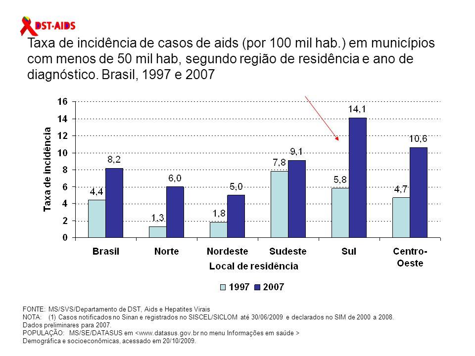 Ranking dos estados por taxa de incidência de aids (Brasil 17,8/100.000 hab) PosiçãoUF de residência Ano de diagnóstico 200220032004200520062007 1Rio Grande do Sul 39,639,434,432,234,943,8 2Rio de Janeiro36,233,235,732,830,828,9 3 Santa Catarina37,732,834,133,031,828,4 4Roraima10,123,528,616,415,623,1 5Amazonas14,012,316,217,218,220,0 6Mato Grosso20,722,622,921,116,819,8 7São Paulo31,931,227,425,422,318,7 8Mato Grosso do Sul19,120,318,817,118,017,7 9Distrito Federal22,627,721,619,917,217,3 10Rondônia13,313,512,512,716,617,3 11Pernambuco14,913,514,217,015,816,0 12Espírito Santo20,019,320,118,117,115,6 13Amapá13,08,412,312,413,515,2 14Pará9,310,214,512,812,414,7 15 Paraná21,620,818,817,916,014,6 FONTE: MS/SVS/Departamento de DST, AIDS e Hepatites Virais POPULAÇÃO: MS/SE/DATASUS, em acessado em 20/10/2009 *Casos notificados no SINAN, registrados no SISCEL/SICLOM até 30/06/2009 e SIM de 2000 a 2008.