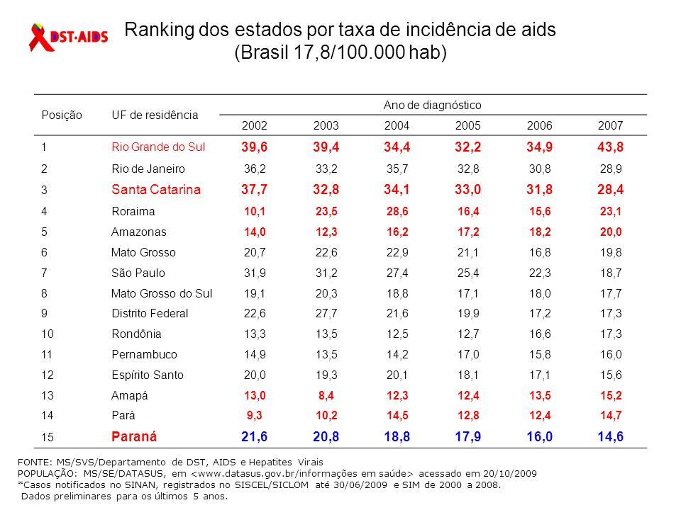 Taxa de incidência (por 100.000 hab.) de casos de aids notificados no SINAN, declarados no SIM e registrados no SISCEL/SICLOM, segundo município de residência com mais de 50.000 hab., por ano de diagnóstico.