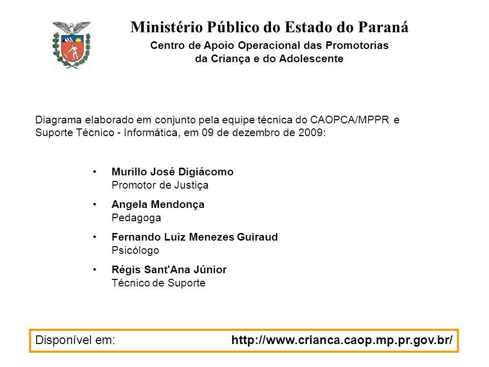 Ministério Público do Estado do Paraná Centro de Apoio Operacional das Promotorias da Criança e do Adolescente Diagrama elaborado em conjunto pela equ