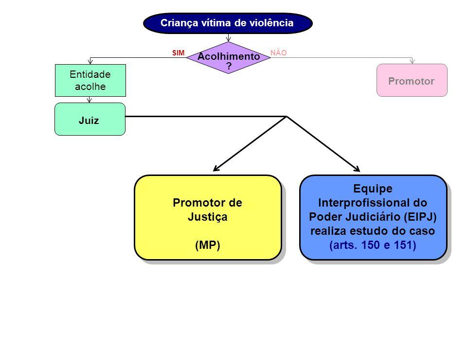 SIM Criança vítima de violência Acolhimento ? NÃO Promotor Entidade acolhe Juiz Promotor de Justiça (MP) Promotor de Justiça (MP) Equipe Interprofissi