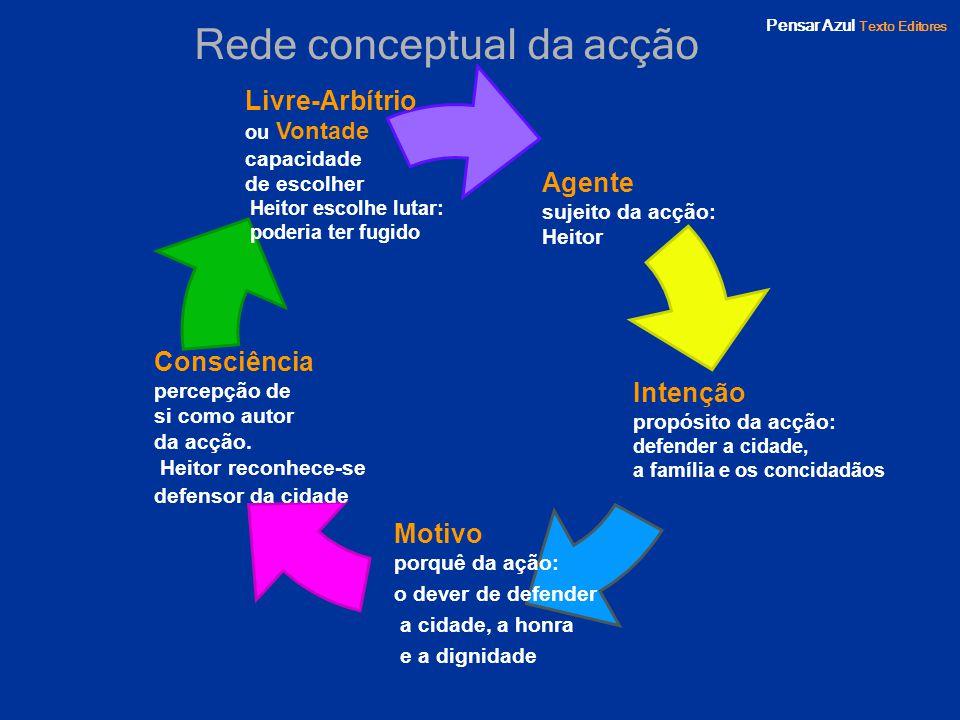Pensar Azul Texto Editores Rede conceptual da acção Agente sujeito da acção: Heitor Motivo porquê da ação: o dever de defender a cidade, a honra e a d