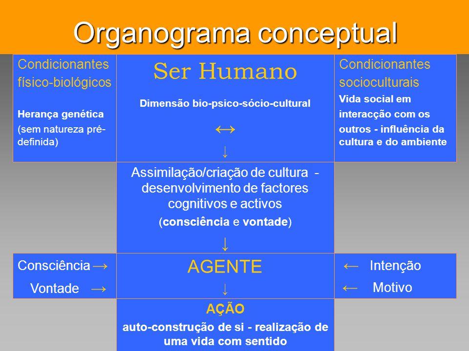 Pensar Azul Texto Editores Organograma conceptual AÇÃO auto-construção de si - realização de uma vida com sentido Intenção Motivo AGENTE Consciência V