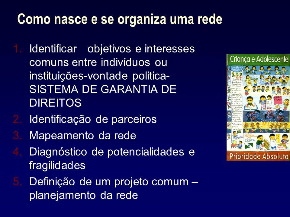 Como nasce e se organiza uma rede 1.Identificarobjetivos e interesses comuns entre indivíduos ou instituições-vontade politica- SISTEMA DE GARANTIA DE