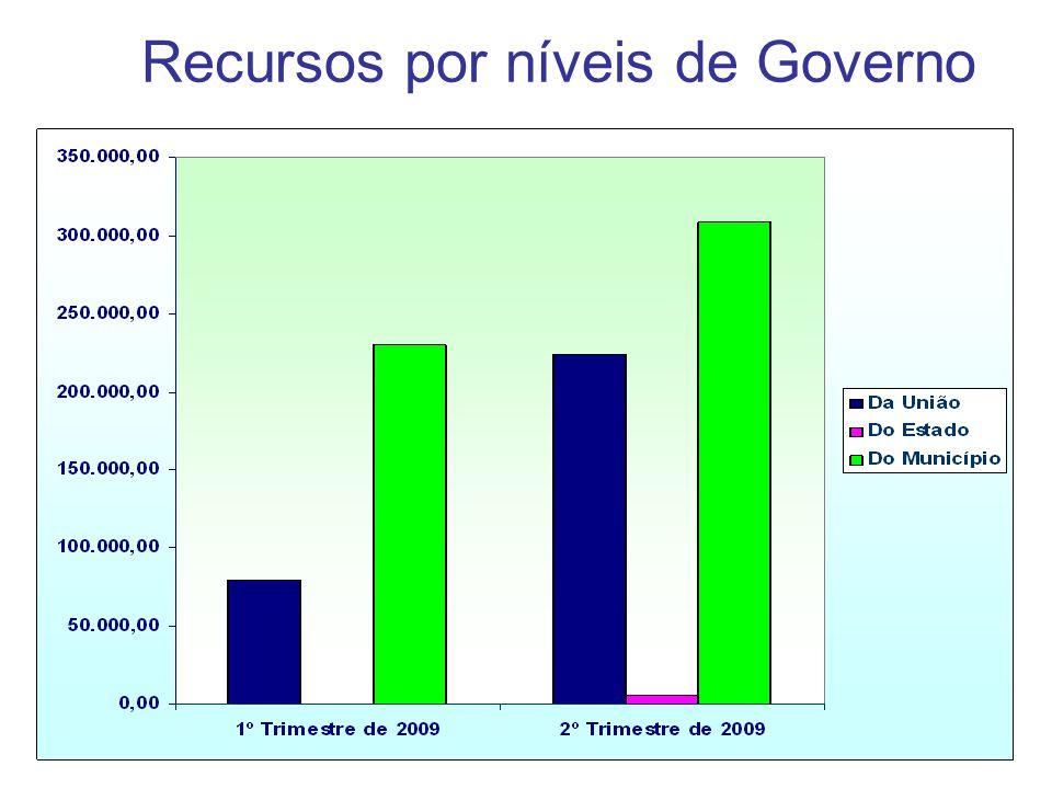 Recursos por níveis de Governo