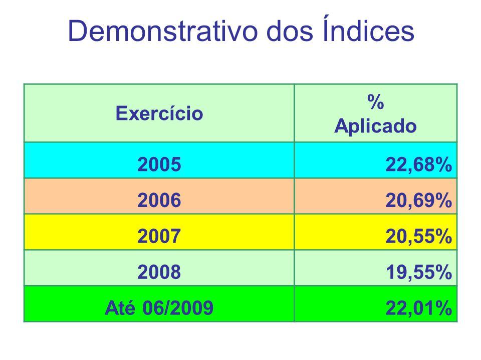 Demonstrativo dos Índices Exercício % Aplicado 200522,68% 200620,69% 200720,55% 200819,55% Até 06/200922,01%