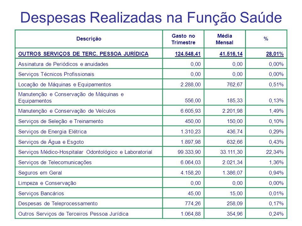Despesas Realizadas na Função Saúde Descrição Gasto no Trimestre Média Mensal % OUTROS SERVIÇOS DE TERC.