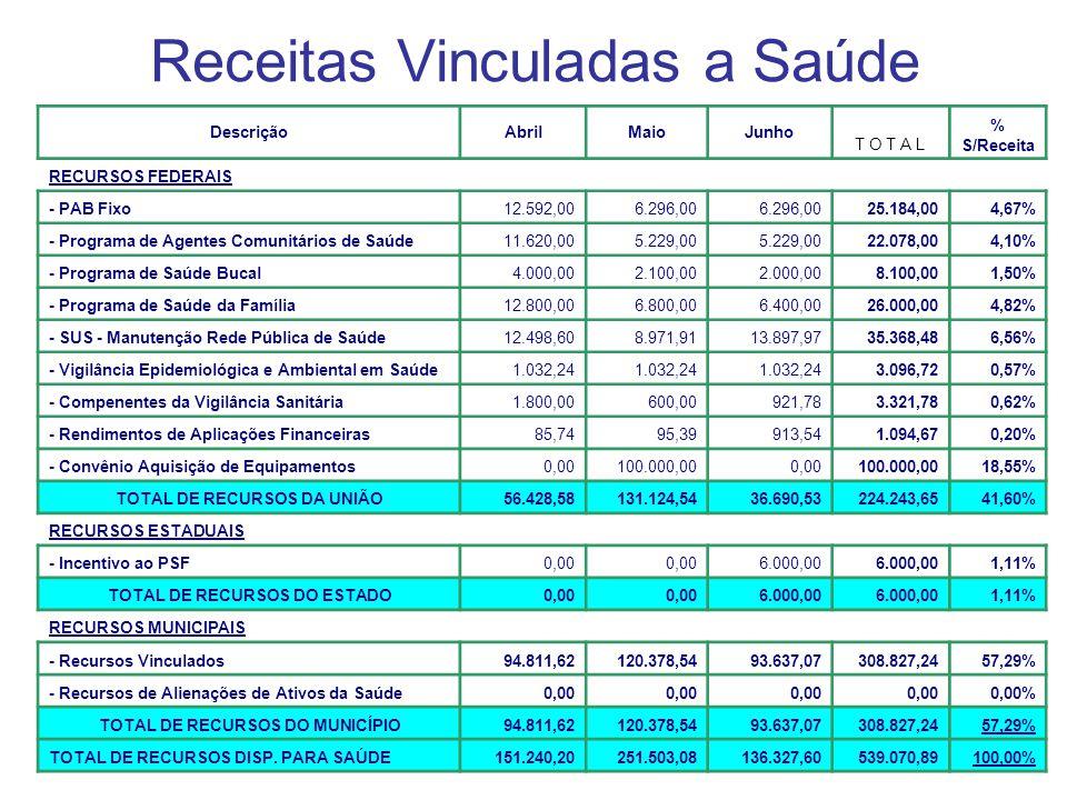 Receitas Vinculadas a Saúde DescriçãoAbrilMaioJunho T O T A L % S/Receita RECURSOS FEDERAIS - PAB Fixo12.592,006.296,00 25.184,004,67% - Programa de A