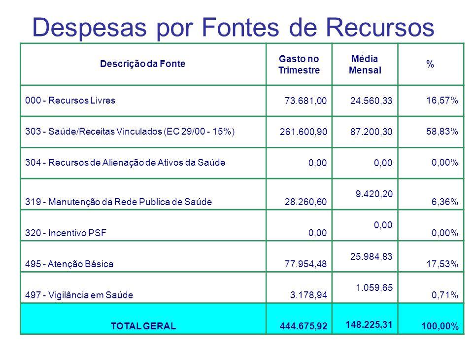 Despesas por Fontes de Recursos Descrição da Fonte Gasto no Trimestre Média Mensal % 000 - Recursos Livres73.681,0024.560,3316,57% 303 - Saúde/Receita