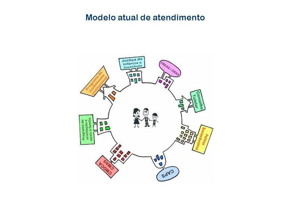 Modelo atual de atendimento