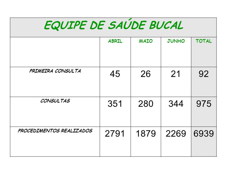 EQUIPE DE SAÚDE BUCAL ABRILMAIOJUNHOTOTAL PRIMEIRA CONSULTA 45262192 CONSULTAS 351280344975 PROCEDIMENTOS REALIZADOS 2791187922696939