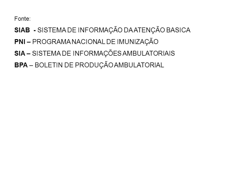 Fonte: SIAB - SISTEMA DE INFORMAÇÃO DA ATENÇÃO BASICA PNI – PROGRAMA NACIONAL DE IMUNIZAÇÃO SIA – SISTEMA DE INFORMAÇÕES AMBULATORIAIS BPA – BOLETIN D