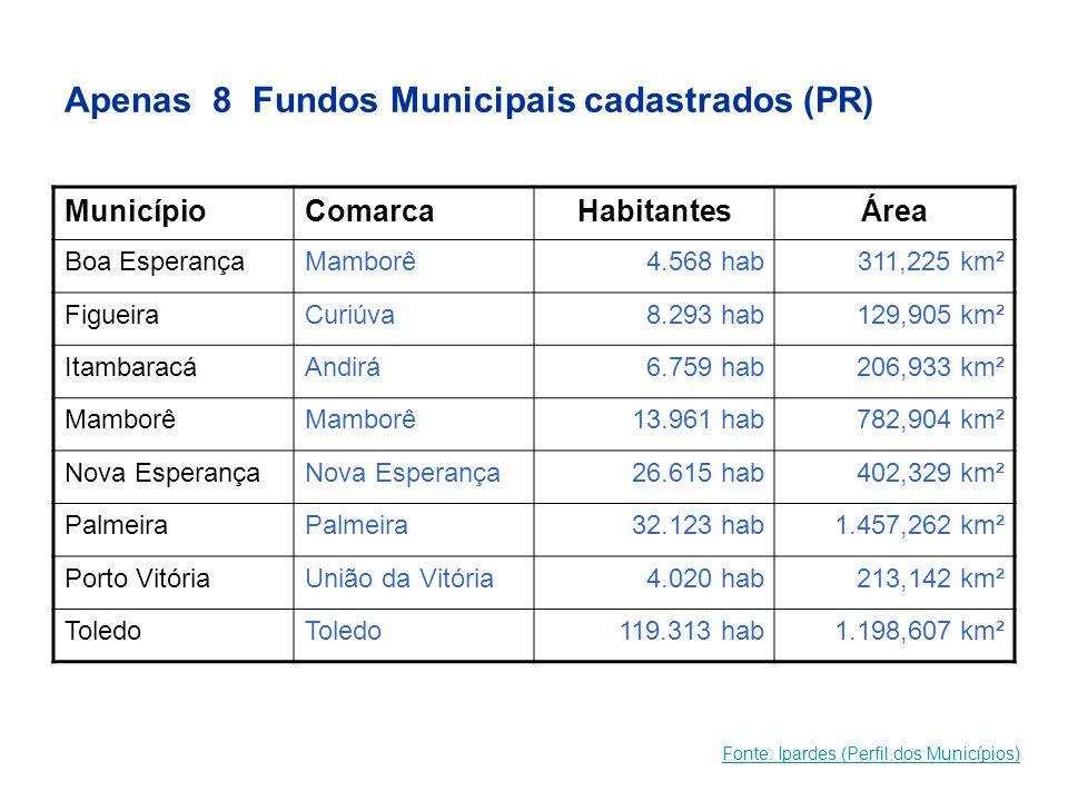 Apenas 8 Fundos Municipais cadastrados (PR) MunicípioComarcaHabitantesÁrea Boa EsperançaMamborê4.568 hab311,225 km² FigueiraCuriúva8.293 hab129,905 km