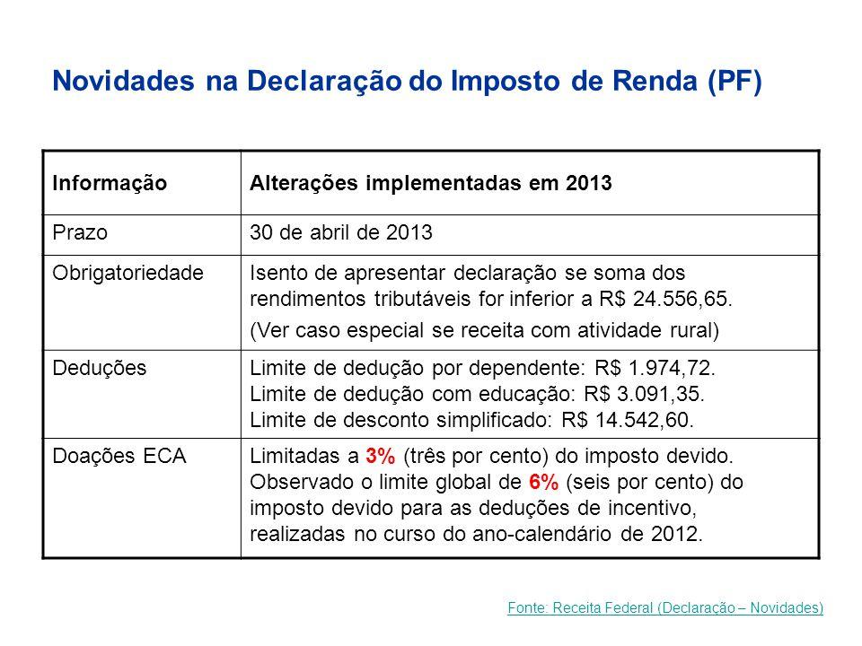Novidades na Declaração do Imposto de Renda (PF) Fonte: Receita Federal (Declaração – Novidades) InformaçãoAlterações implementadas em 2013 Prazo30 de