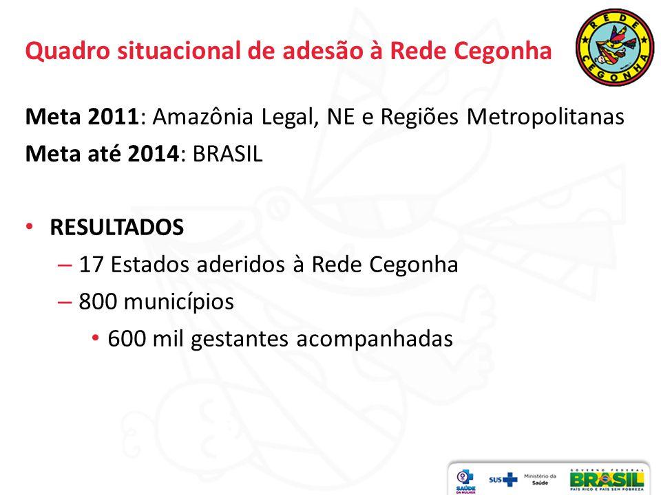 Quadro situacional de adesão à Rede Cegonha Meta 2011: Amazônia Legal, NE e Regiões Metropolitanas Meta até 2014: BRASIL RESULTADOS – 17 Estados aderi