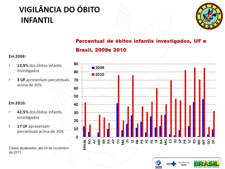 VIGILÂNCIA DO ÓBITO INFANTIL Percentual de óbitos infantis investigados, UF e Brasil, 2009e 2010 Dados atualizados até 04 de novembro de 2011 Em 2009: 13,9% dos óbitos infantis investigados 3 UF apresentam percentuais acima de 30% Em 2010: 42,5% dos óbitos infantis investigados 17 UF apresentam percentuais acima de 30%