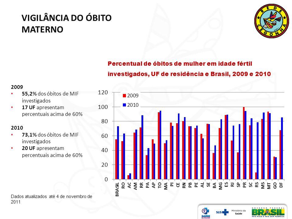 VIGILÂNCIA DO ÓBITO MATERNO Percentual de óbitos de mulher em idade fértil investigados, UF de residência e Brasil, 2009 e 2010 Dados atualizados até 4 de novembro de 2011 2009 55,2% dos óbitos de MIF investigados 17 UF apresentam percentuais acima de 60% 2010 73,1% dos óbitos de MIF investigados 20 UF apresentam percentuais acima de 60%