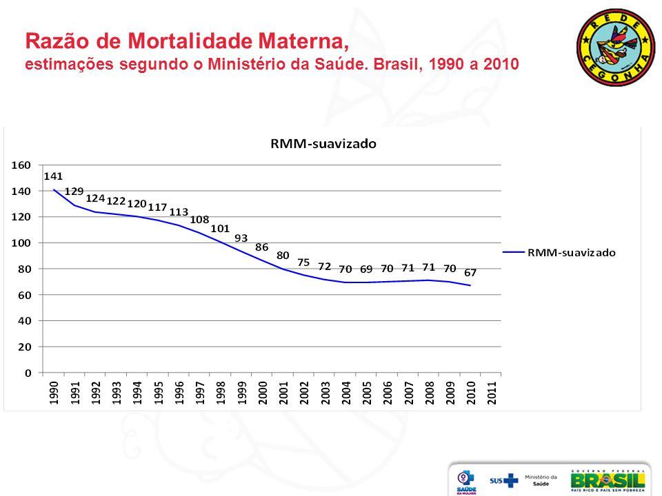 Razão de Mortalidade Materna, estimações segundo o MS, RIPSA, WHO, IHME.