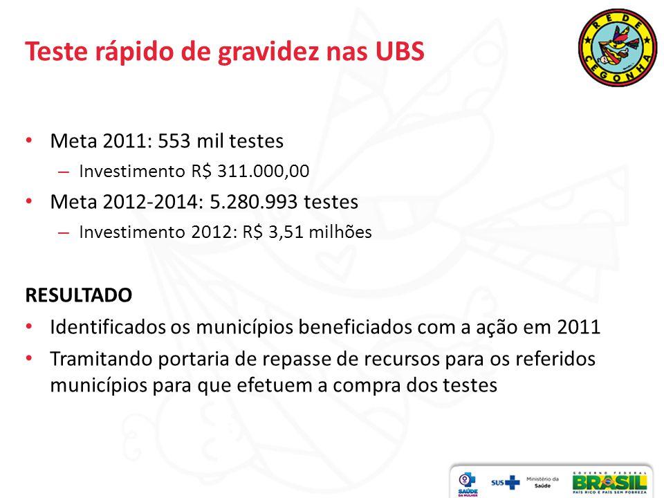 Teste rápido de gravidez nas UBS Meta 2011: 553 mil testes – Investimento R$ 311.000,00 Meta 2012-2014: 5.280.993 testes – Investimento 2012: R$ 3,51