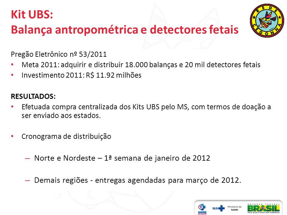Kit UBS: Balança antropométrica e detectores fetais Pregão Eletrônico nº 53/2011 Meta 2011: adquirir e distribuir 18.000 balanças e 20 mil detectores fetais Investimento 2011: R$ 11.92 milhões RESULTADOS: Efetuada compra centralizada dos Kits UBS pelo MS, com termos de doação a ser enviado aos estados.
