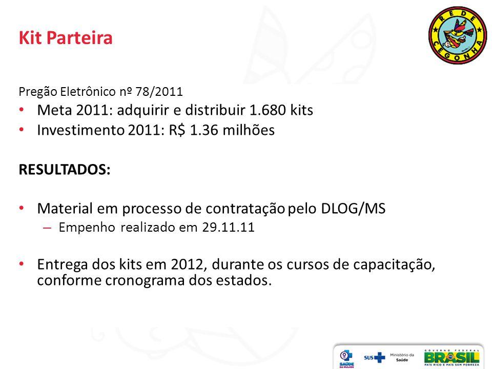 Kit Parteira Pregão Eletrônico nº 78/2011 Meta 2011: adquirir e distribuir 1.680 kits Investimento 2011: R$ 1.36 milhões RESULTADOS: Material em proce