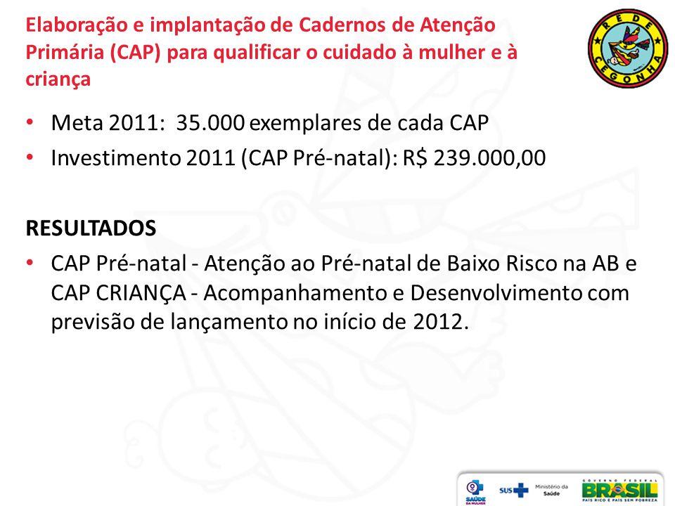 Elaboração e implantação de Cadernos de Atenção Primária (CAP) para qualificar o cuidado à mulher e à criança Meta 2011: 35.000 exemplares de cada CAP Investimento 2011 (CAP Pré-natal): R$ 239.000,00 RESULTADOS CAP Pré-natal - Atenção ao Pré-natal de Baixo Risco na AB e CAP CRIANÇA - Acompanhamento e Desenvolvimento com previsão de lançamento no início de 2012.