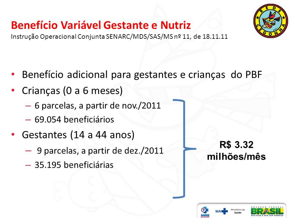 Benefício Variável Gestante e Nutriz Instrução Operacional Conjunta SENARC/MDS/SAS/MS nº 11, de 18.11.11 Benefício adicional para gestantes e crianças do PBF Crianças (0 a 6 meses) – 6 parcelas, a partir de nov./2011 – 69.054 beneficiários Gestantes (14 a 44 anos) – 9 parcelas, a partir de dez./2011 – 35.195 beneficiárias R$ 3.32 milhões/mês