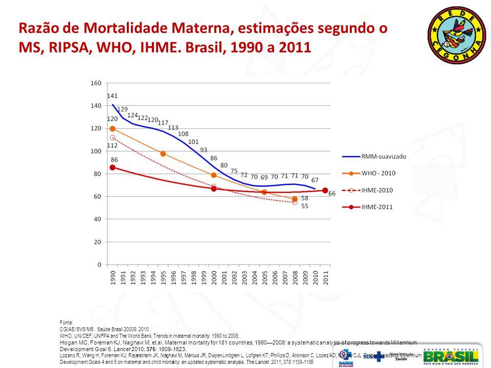 Razão de Mortalidade Materna, estimações segundo o MS, RIPSA, WHO, IHME. Brasil, 1990 a 2011 Fonte: CGIAE/SVS/MS. Saúde Brasil 20009. 2010 WHO, UNICEF
